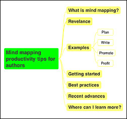 Productivity Tips & Tools for Authors, Mind Mapping