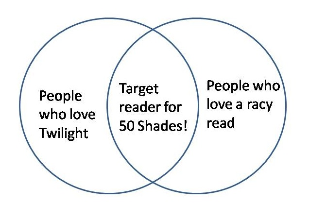 Book Marketing Commandment 1 of 10 – Know Your Reader