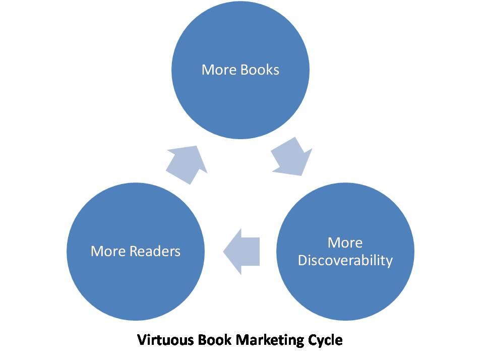 Book Marketing Commandment 10 of 10 – Write Many Books